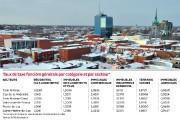 Le compte de taxes municipale des Trifluviens connaîtra... - image 1.1