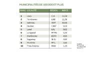 À un bout du spectre, les municipalités de la couronne... (Infographie Le Soleil) - image 3.0