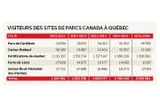 Les lieux historiques et parcs nationaux fédéraux... (Infographie Le Soleil) - image 2.0