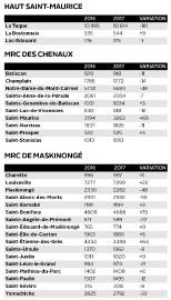 Si la région Mauricie Rive Sud affiche globalement une légère hausse de sa... - image 2.1