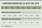 Après trois ans de bataille, les vins à prix... (Infographie Le Soleil) - image 2.0