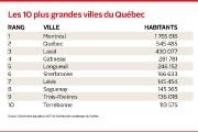 La ville de Lévis grimpe d'un rang au tableau des plus... (Infographie Le Soleil) - image 2.0