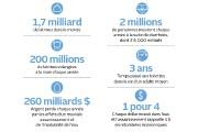 Pour les uns, des toilettes en porcelaine, double... (Infographie Le Soleil) - image 7.0