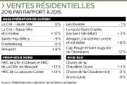 Le marché immobilier de la région de Québec... (Infographie Le Soleil) - image 1.0