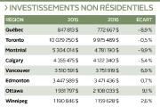 Les investissements dans le marché non résidentiel de... (Infographie Le Soleil) - image 2.0