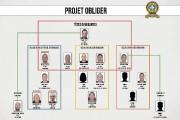 Projet Obliger... (Organigramme fourni par la SQ) - image 1.0