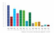 Le parti du premier ministre libéral Mark Ruttese... (Tableau tiré du site internet Peilingwijzer) - image 3.0