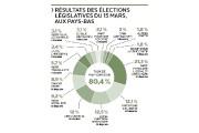 Aux Pays-Bas, la percée de l'extrême droite s'est... (Infographie Le Soleil) - image 3.0