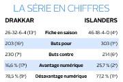 Comme bien d'autres, l'affrontement entre Baie-Comeau... (Infographie Le Soleil) - image 2.0