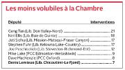 De tous les députés siégeant au Parlement... (Infographie Le Progrès-Dimanche) - image 2.0