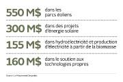 Engagements pris par le Mouvement Desjardins... (Infographie Le Soleil) - image 2.0