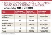 (Québec) Selon un récent bilan, 3,7 millions$ d'amendes auraient été générés... - image 2.0