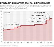 TORONTO - L'Ontario fera passer son salaire minimum à 15$ de l'heure d'ici... - image 2.0