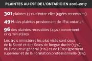 Le commissaire aux services en français (CSF) de l'Ontario François Boileau... - image 2.0