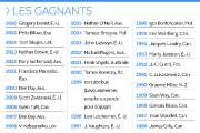 Depuis sa naissance en 1986, le Tour cycliste de... (Infographie Le Soleil) - image 4.0
