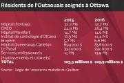 Le nombre de résidents de l'Outaouais ayant obtenu des services de santé à... - image 2.0