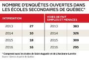 Il y a cinq ans, le Québec en entier dénonçait les ravages de l'intimidation à... - image 2.0