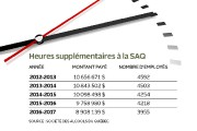 En cinq ans, la Société des alcools du Québec (SAQ) a... (Infographie Le Soleil) - image 2.0