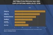 Le secteur agroalimentaire de l'Outaouais est peuplé de petites entreprises qui... - image 2.0