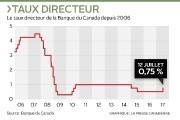 Le gouverneur de la Banque du Canada, Stephen S.... (Infographie Le Soleil) - image 2.0
