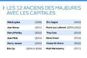 Le nouveau lanceur des Capitales a déjà joué dans le... (Infographie Le Soleil) - image 2.0
