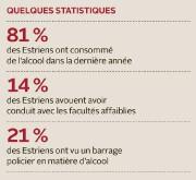 Les Estriens sont plus nombreux à conduire avec... (Infographie, La Tribune) - image 1.0