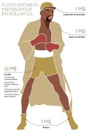 Avant de tirer sa révérence en 2015, Floyd... (Infographie Le Soleil) - image 5.0