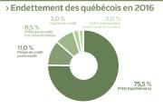 Au Québec, le ratio des dettes par rapport au revenu... (Infographie Le Soleil) - image 2.0