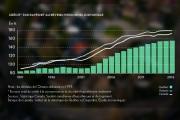 Le taux d'endettement des Québécois a grimpé en... - image 1.0