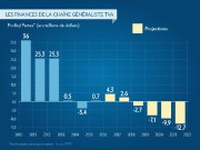 Les finances de la chaîne généraliste TVA... (INFOGRAPHIE LA PRESSE) - image 1.0