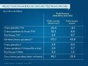 Projections financières des groupes télé francos... (INFOGRAPHIE LA PRESSE) - image 1.1