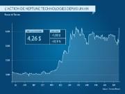 L'action de Neptune Technologies&Bioressources s'est appréciée de 32%... (Infographie La Presse) - image 1.0