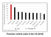 Tesla clame que le Modèle 3 a dominé tous les autres véhicules haut de gamme... - image 2.0