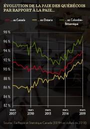 Oui, mais les salaires n'augmentent pas, entend-on... (INFOGRAPHIE LA PRESSE) - image 3.0
