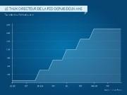 Un ralentissement accentué de l'économie pourrait inciter la... (INFOGRAPHIE LA PRESSE) - image 2.0