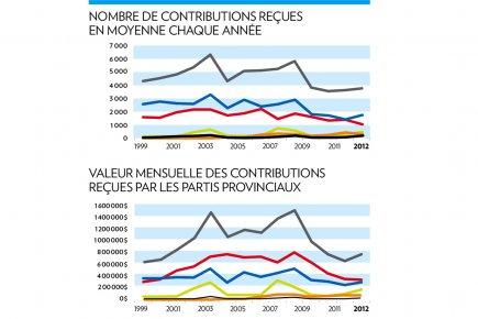 Les dons des partis ont diminué de moitié... (Graphique La Presse)