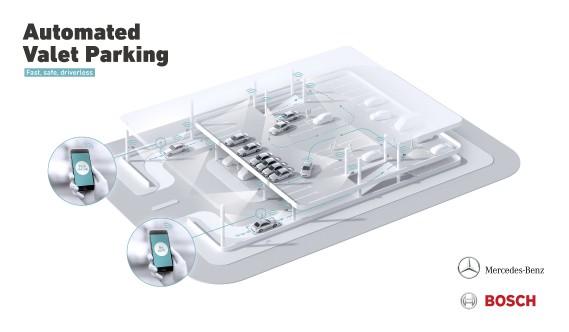 Fahrerloses Parken im realen Verkehr: Per Smartphone-Befehl fahren Autos fahrerlos in einen zugewiesenen Stellplatz, ohne dass der Fahrer das Manöver noch überwachen muss. Möglich wird das fahrerlose Parken mithilfe einer intelligenten Parkhaus-Infrastruktur von Bosch im Zusammenspiel mit der Fahrzeugtechnik von Mercedes-Benz. (Daimler AG)