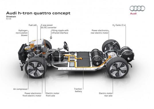 Le groupe motopropulseur du prototype Audi h-tron quattro à l'hydrogène. (Audi)