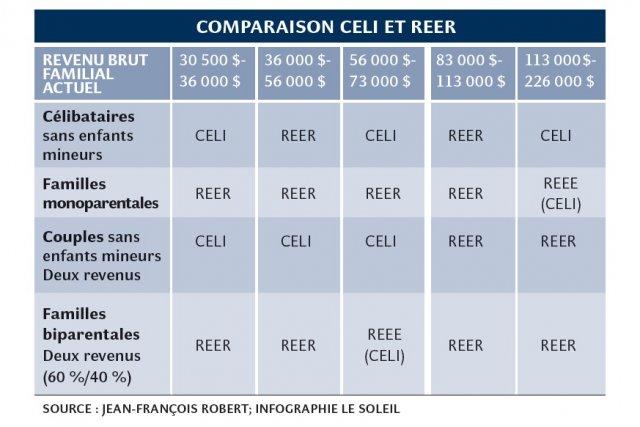 Comparaison CELI et REER...