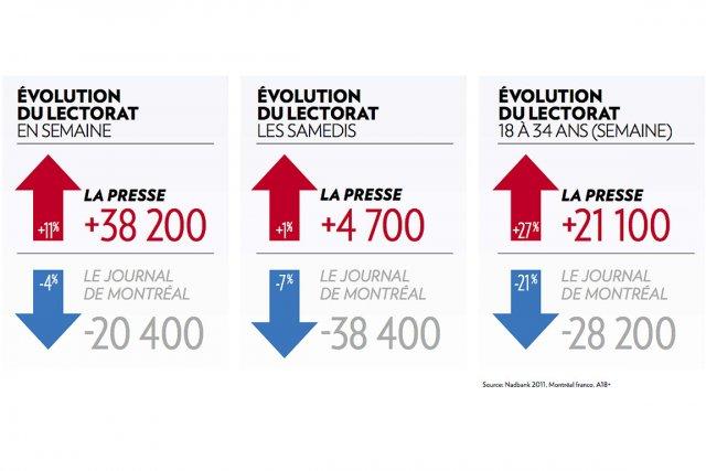 Source: Nadbank 2011, Montréal franco, A18+...
