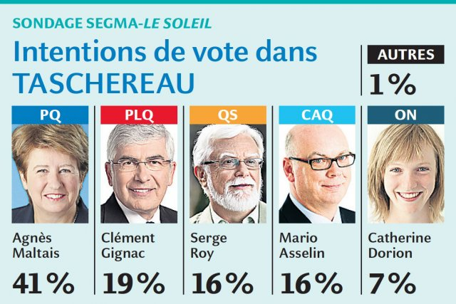 Le candidat libéral Clément Gignac arrive deuxième avec... (Infographie Le Soleil)