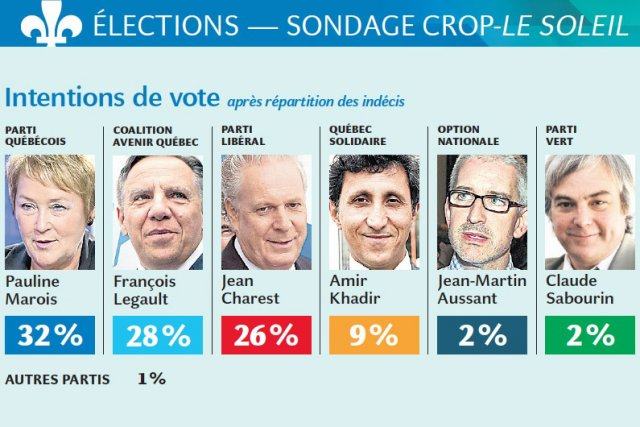 Intentions de vote... (Infographie Le Soleil)