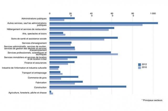 Le nombre d'entreprises par secteur à Gatineau....