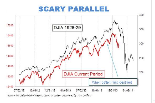 Disons-le tout de suite: ce graphique du Dow Jones des industrielles de la... (Photo MarketWatch)