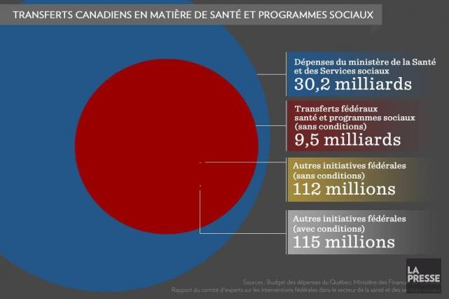 «Le gouvernement du Québec veut s'attaquer au gaspillage engendré par les... (Infographie La Presse)