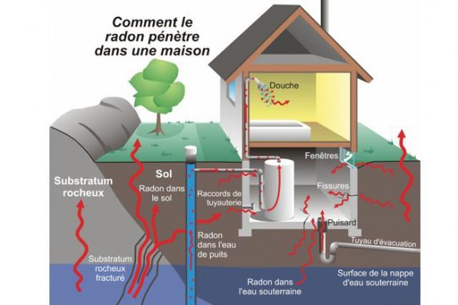 Un tueur au sous sol le radon anne drolet habitation for Agrandir fenetre sous sol