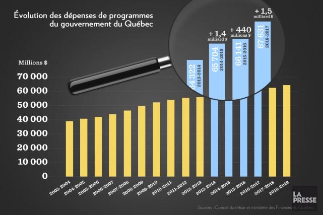 Ayant trop mangé pendant les Fêtes, bien des Québécois ont résolu d'être plus... (Infographie La Presse)
