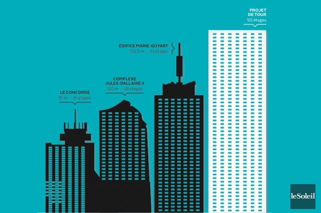 Comparaison du projet de tour de 50 étages... (Infographie Le Soleil)