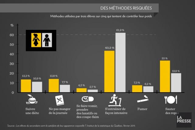 Sachant qu'entreprendre un premier régime est un facteur déterminant dans... (Infographie La Presse)