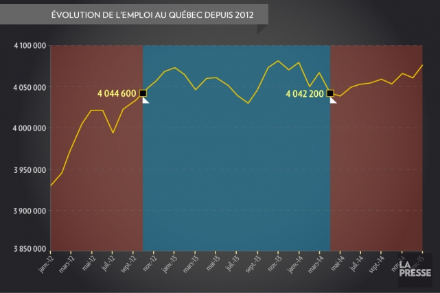 Il est normal que la création d'emplois soit au coeur des débats politiques.... (Infographie La Presse)